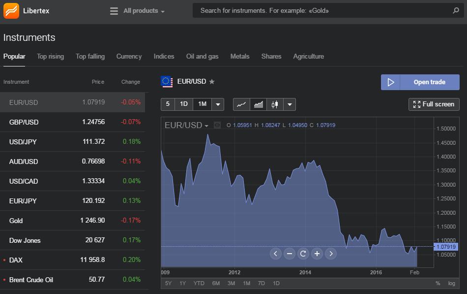 торгова платформа браузера