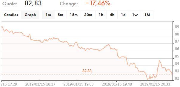 Tilray Inc Chart