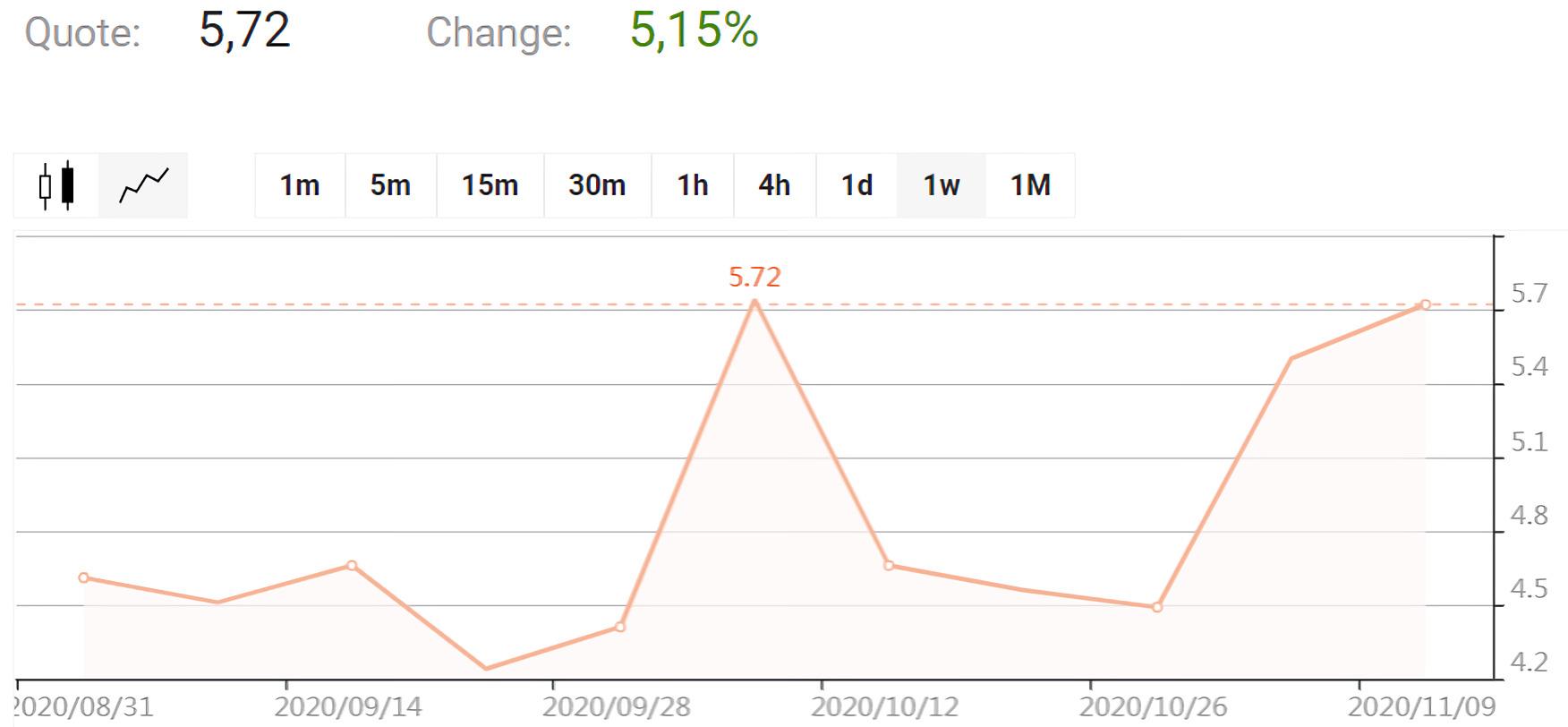 Aphria Inc. chart