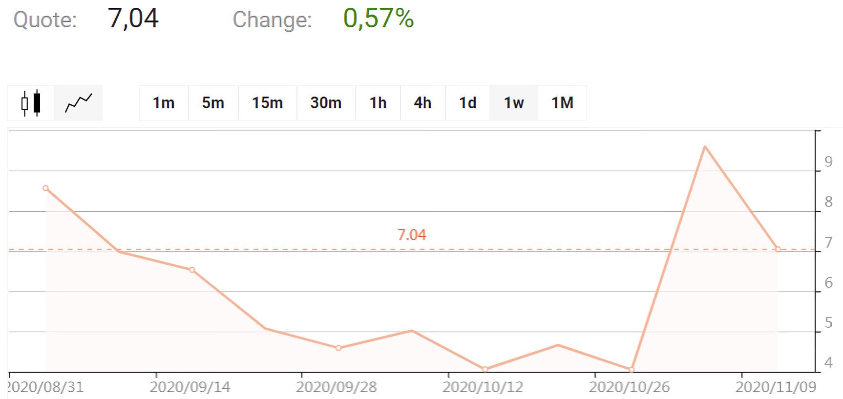 Aurora Cannabis Inc. chart
